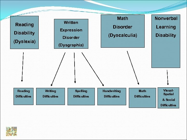 Written Reading Expression Disability Disorder (Dyslexia) Math Nonverbal Disorder Learning (Dyscalculia) Disability (Dysgraphia) Reading