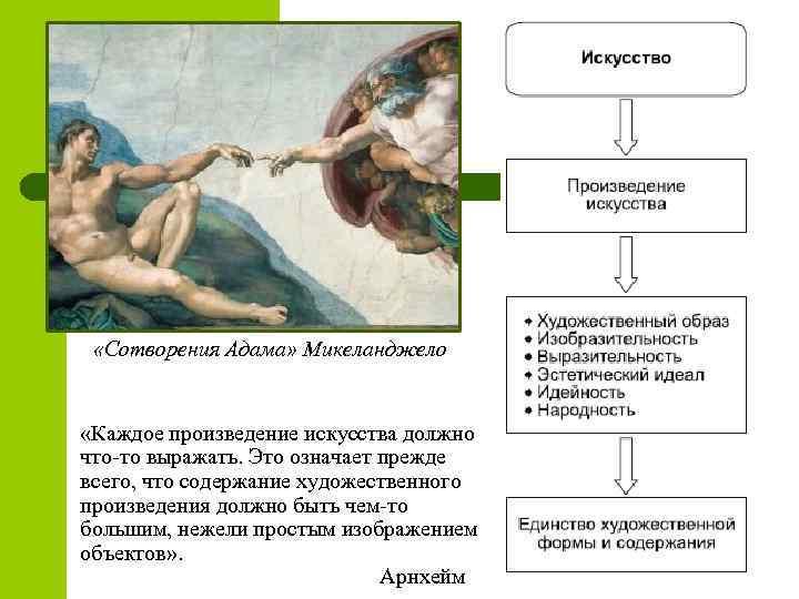 «Сотворения Адама» Микеланджело «Каждое произведение искусства должно что-то выражать. Это означает прежде всего,