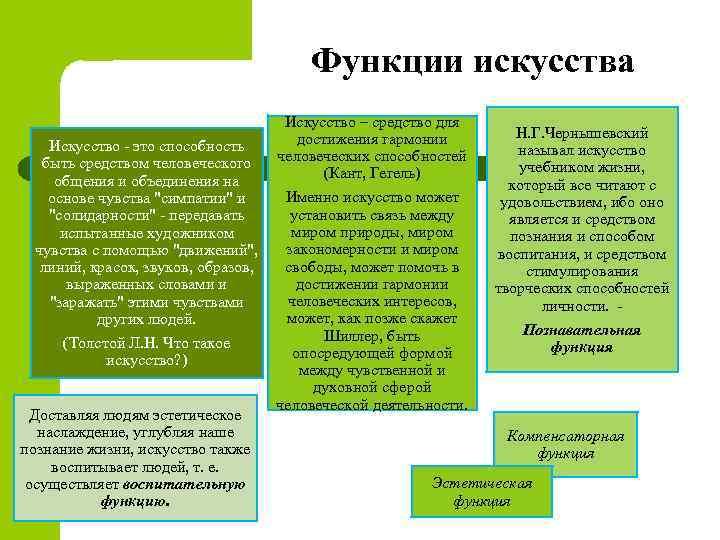 Функции искусства Искусство – средство для Н. Г. Чернышевский достижения гармонии Искусство - это