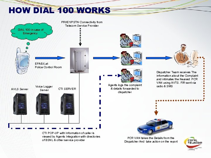HOW DIAL 100 WORKS PRI/E 1/PSTN Connectivity from Telecom Service Provider DIAL 100 in