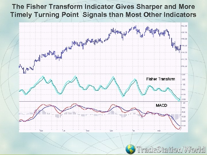 The Fisher Transform Indicator Gives Sharper and More Timely Turning Point Signals than Most