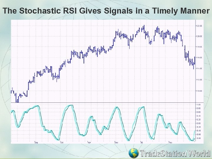 The Stochastic RSI Gives Signals in a Timely Manner