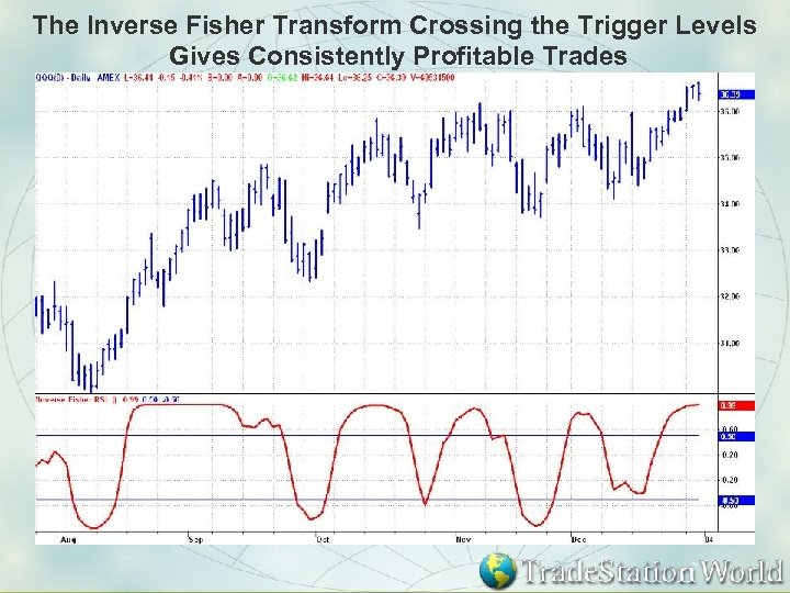 The Inverse Fisher Transform Crossing the Trigger Levels Gives Consistently Profitable Trades