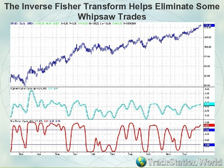 The Inverse Fisher Transform Helps Eliminate Some Whipsaw Trades