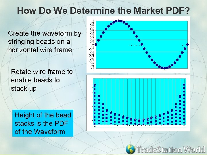 How Do We Determine the Market PDF? Create the waveform by stringing beads on