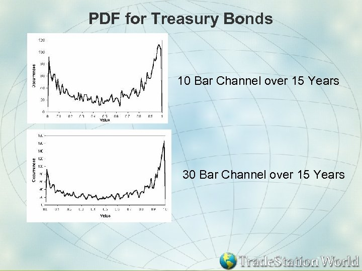 PDF for Treasury Bonds 10 Bar Channel over 15 Years 30 Bar Channel over