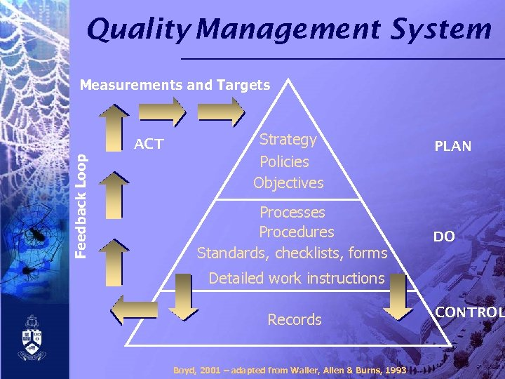 Quality Management System Measurements and Targets Feedback Loop ACT Strategy Policies Objectives Processes Procedures