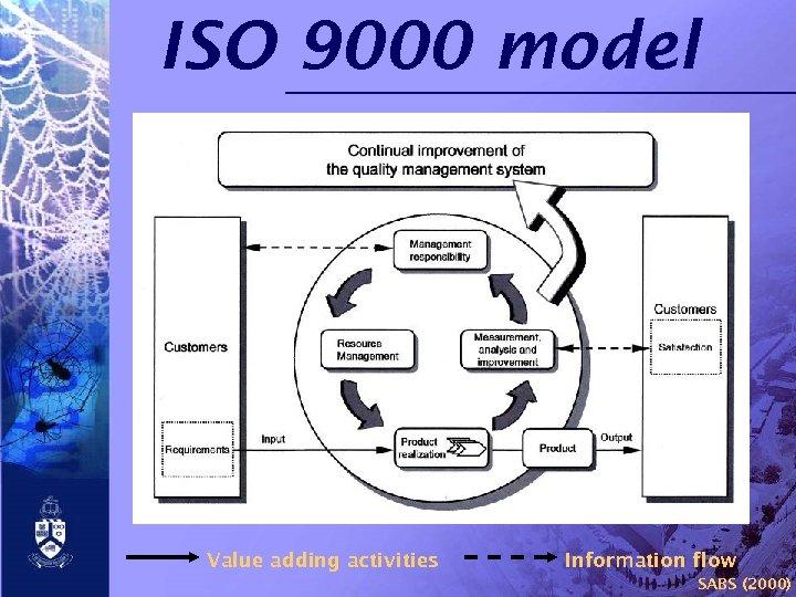 ISO 9000 model Value adding activities Information flow SABS (2000)