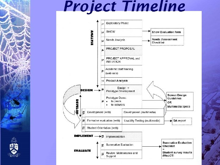 Project Timeline Analysis
