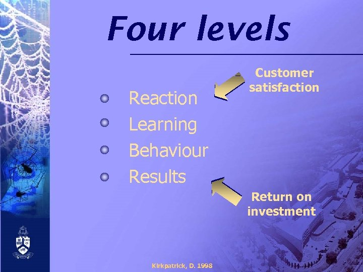 Four levels Reaction Learning Behaviour Results Customer satisfaction Return on investment Kirkpatrick, D. 1998