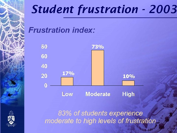 Student frustration - 2003 Frustration index: 73% 17% 10% 83% of students experience moderate