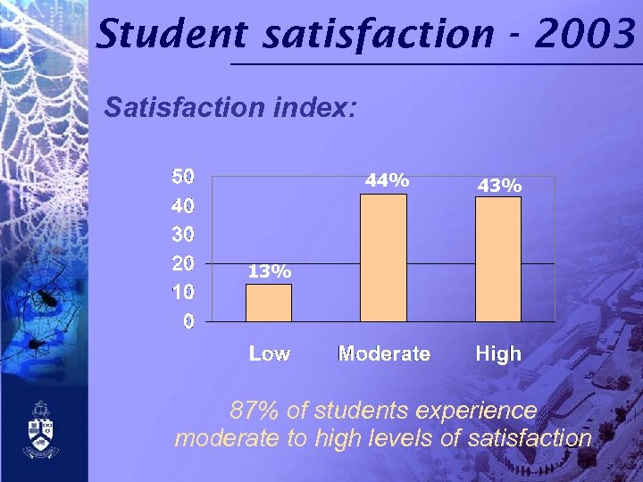 Student satisfaction - 2003 Satisfaction index: 44% 43% 13% 87% of students experience moderate