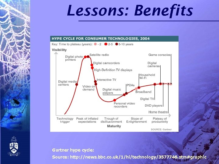 Lessons: Benefits Gartner hype cycle: Source: http: //news. bbc. co. uk/1/hi/technology/3577746. stm#graphic