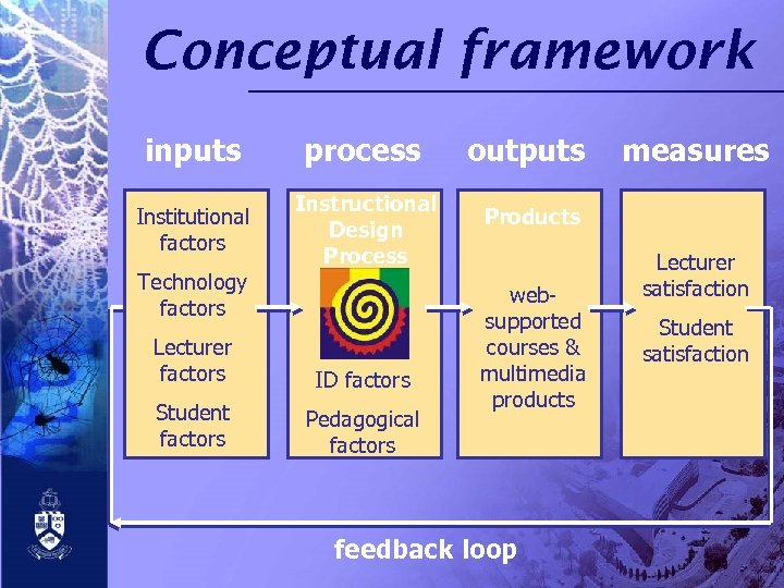 Conceptual framework inputs process Institutional factors Instructional Design Process Technology factors Lecturer factors ID