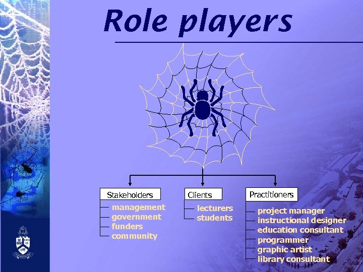 Role players Stakeholders management government funders community Clients lecturers students Practitioners project manager instructional