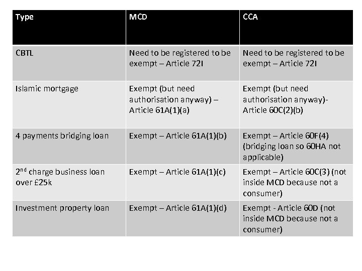 Type MCD CCA CBTL Need to be registered to be exempt – Article 72