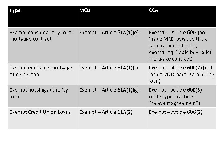 Type MCD CCA Exempt consumer buy to let mortgage contract Exempt – Article 61