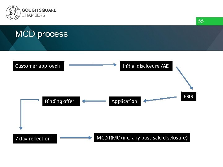 55 MCD process Customer approach Binding offer 7 day reflection Initial disclosure /AE Application