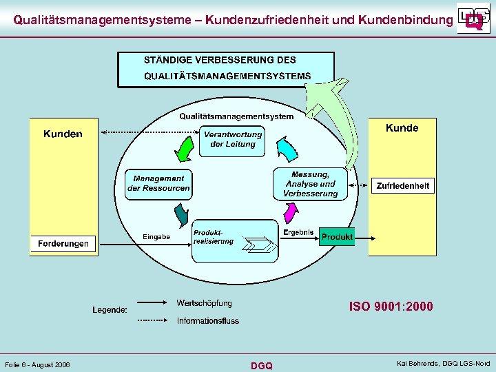 Qualitätsmanagementsysteme – Kundenzufriedenheit und Kundenbindung ISO 9001: 2000 Folie 6 - August 2006 DGQ
