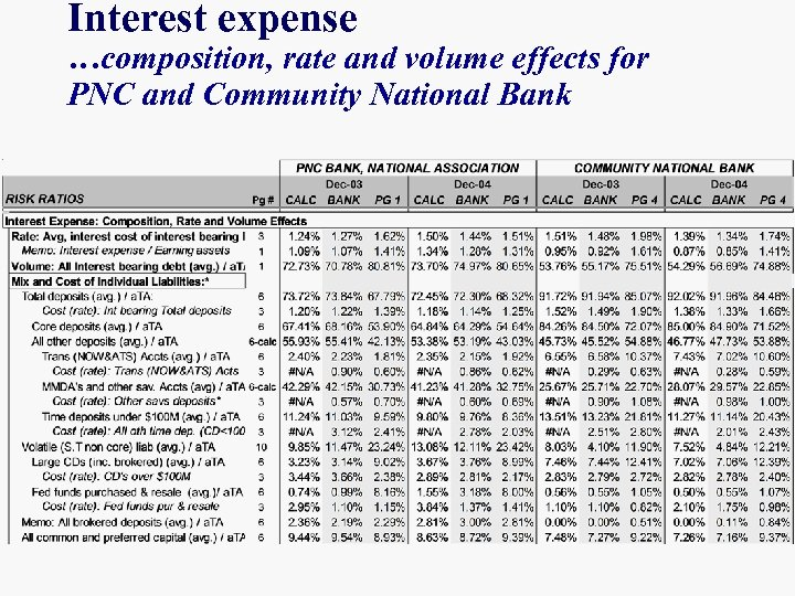 ANALYZING BANK PERFORMANCE Balance Sheet n Bank