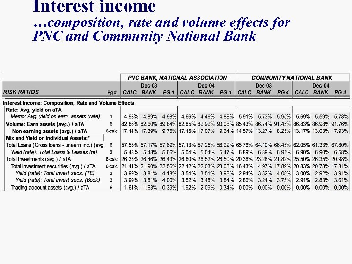 ANALYZING BANK PERFORMANCE Balance Sheet n Bank