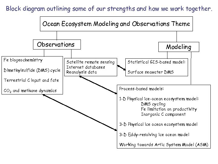 Block diagram outlining some of our strengths and how we work together. Ocean Ecosystem