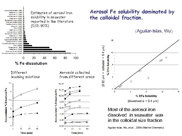 Estimates of aerosol iron solubility in seawater reported in the literature (0. 01 -90%)