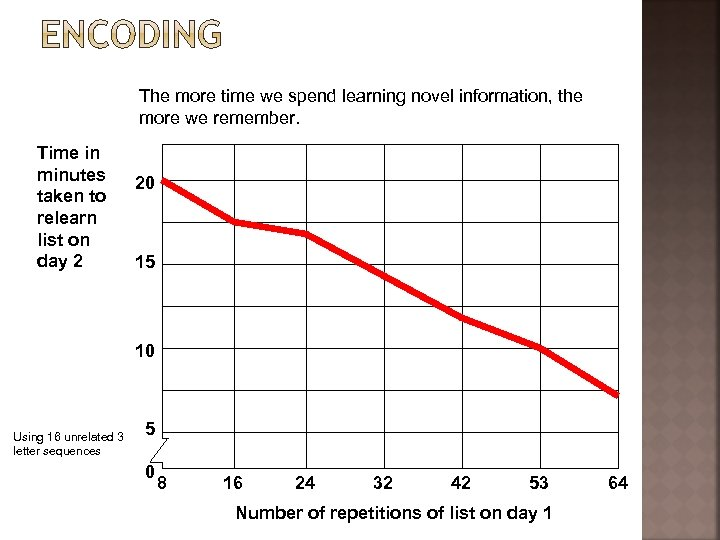 The more time we spend learning novel information, the more we remember. Time in