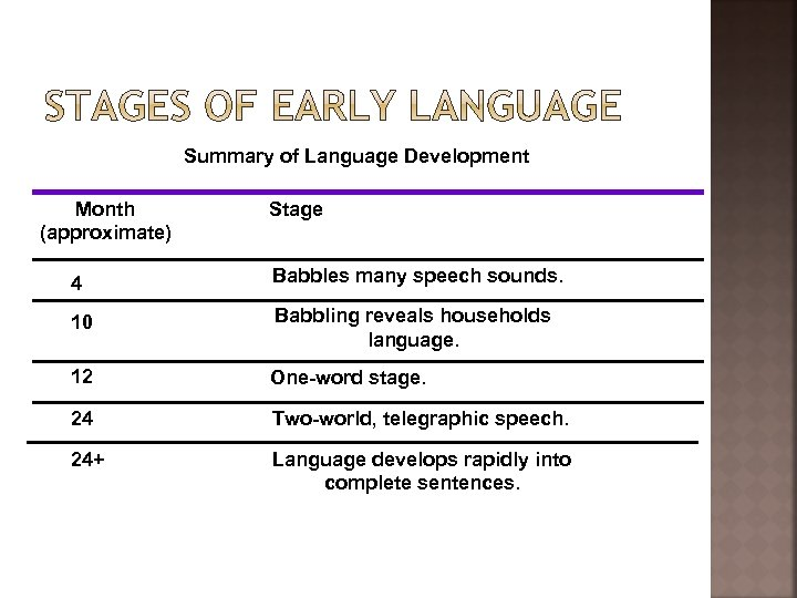 Summary of Language Development Month (approximate) Stage 4 Babbles many speech sounds. 10 Babbling
