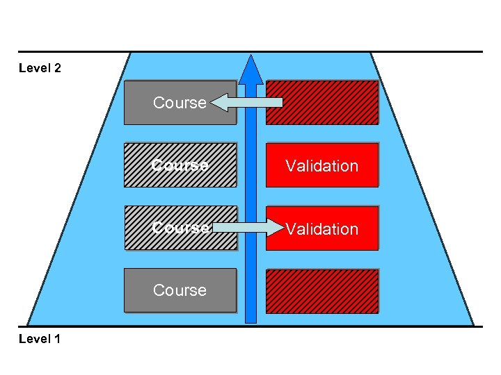 Level 2 Course Validation Course Level 1