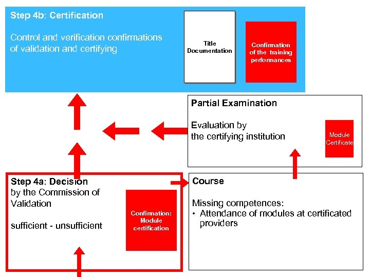 Step 4 b: Certification Control and verification confirmations of validation and certifying Title Documentation
