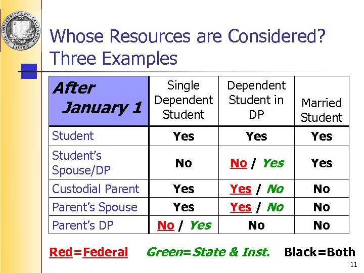 Whose Resources are Considered? Three Examples After January 1 Single Dependent Student in DP