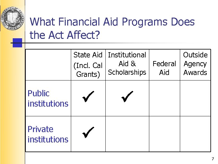 What Financial Aid Programs Does the Act Affect? State Aid Institutional Outside Aid &