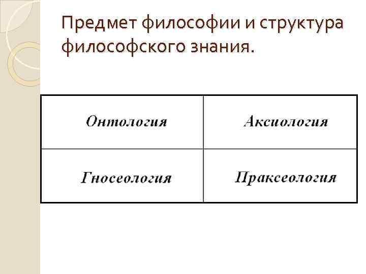 Предмет философии и структура философского знания.