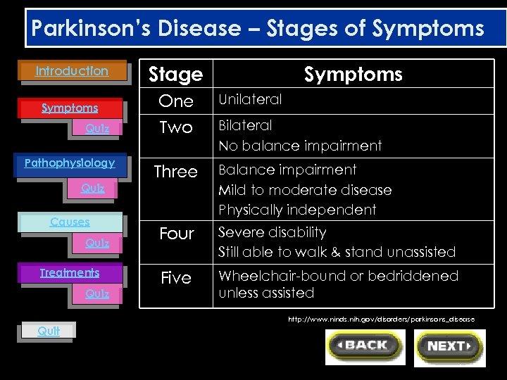 Parkinson's Disease – Stages of Symptoms Introduction Symptoms Quiz Pathophysiology Quiz Causes Quiz Treatments