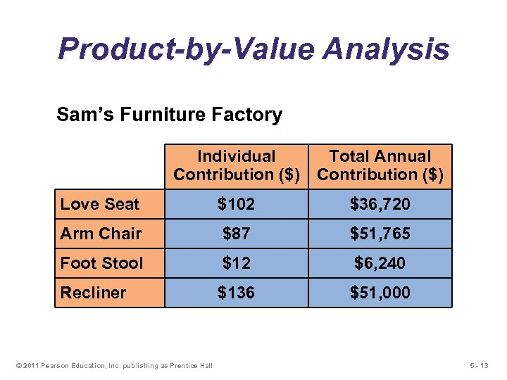 Product-by-Value Analysis Sam's Furniture Factory Individual Contribution ($) Total Annual Contribution ($) Love Seat