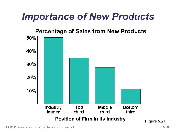 Importance of New Products Percentage of Sales from New Products 50% 40% 30% 20%