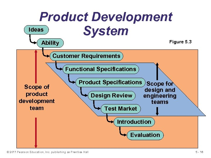 Product Development Ideas System Figure 5. 3 Ability Customer Requirements Functional Specifications Scope of