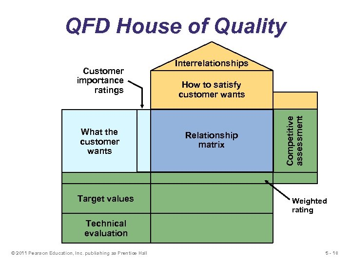 QFD House of Quality What the customer wants Target values How to satisfy customer