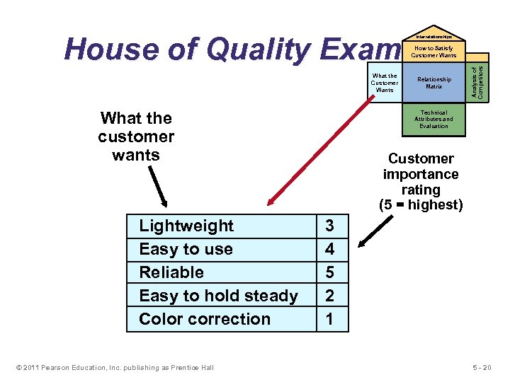 House of Quality Example Interrelationships What the Customer Wants What the customer wants Lightweight