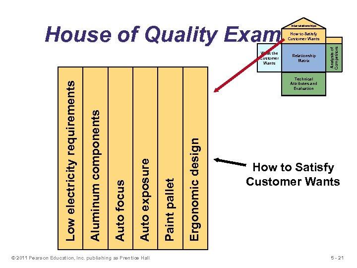 House of Quality Example Interrelationships Relationship Matrix © 2011 Pearson Education, Inc. publishing as