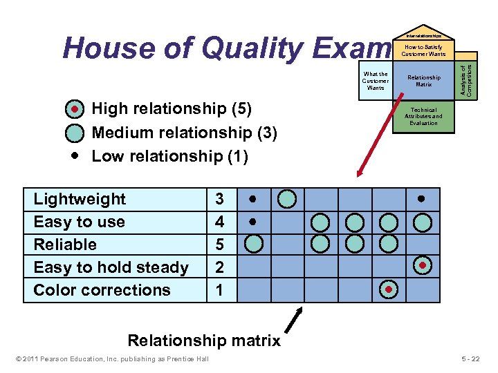House of Quality Example Interrelationships What the Customer Wants High relationship (5) Medium relationship