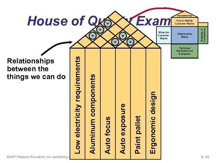 House of Quality Example Interrelationships What the Customer Wants Relationship Matrix Analysis of Competitors