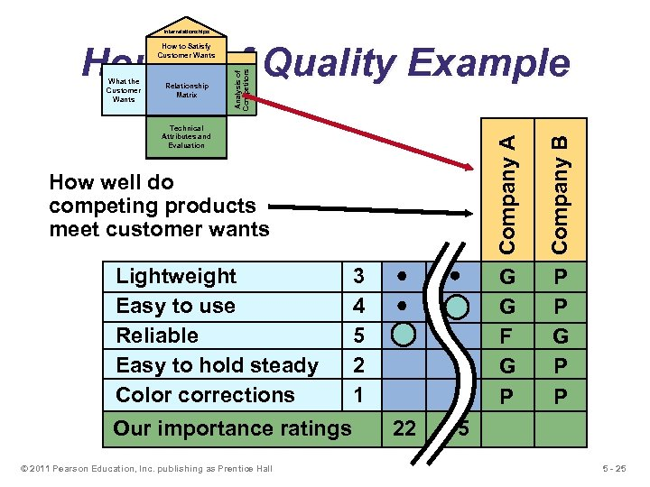 Interrelationships House of Quality Example Relationship Matrix Company A Technical Attributes and Evaluation G