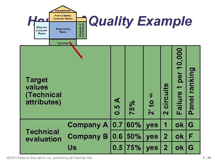 Interrelationships House of Quality Example 2 circuits 2' to ∞ 0. 5 A Target