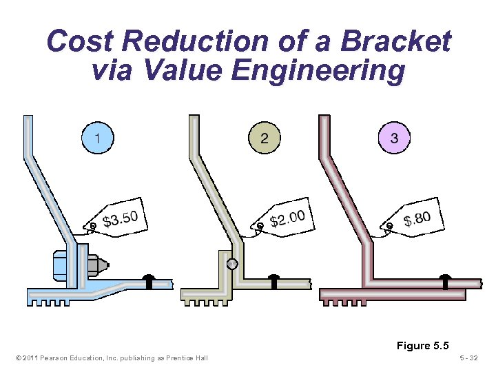 Cost Reduction of a Bracket via Value Engineering Figure 5. 5 © 2011 Pearson