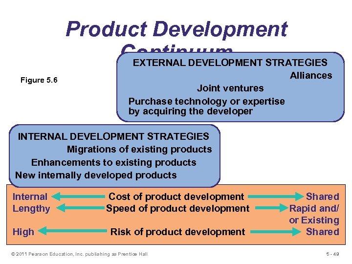 Product Development Continuum EXTERNAL DEVELOPMENT STRATEGIES Figure 5. 6 Alliances Joint ventures Purchase technology