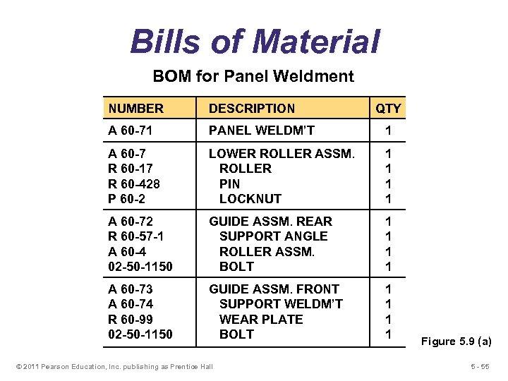 Bills of Material BOM for Panel Weldment NUMBER DESCRIPTION A 60 -71 PANEL WELDM'T