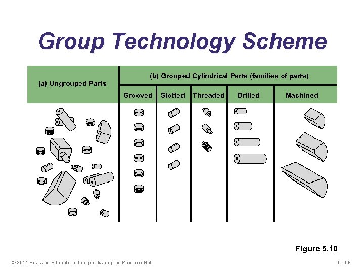 Group Technology Scheme (a) Ungrouped Parts (b) Grouped Cylindrical Parts (families of parts) Grooved