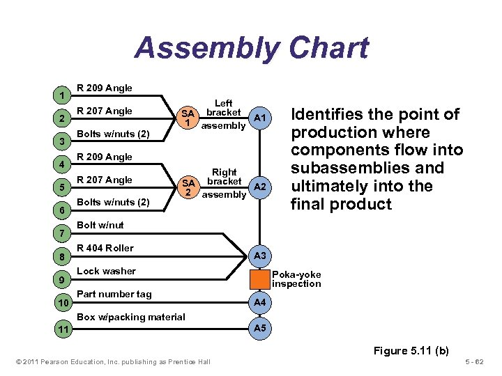 Assembly Chart 1 2 3 4 5 6 7 8 9 10 R 209